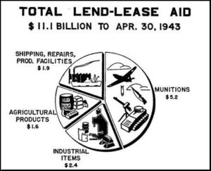 Total lend-lease aid pie chart